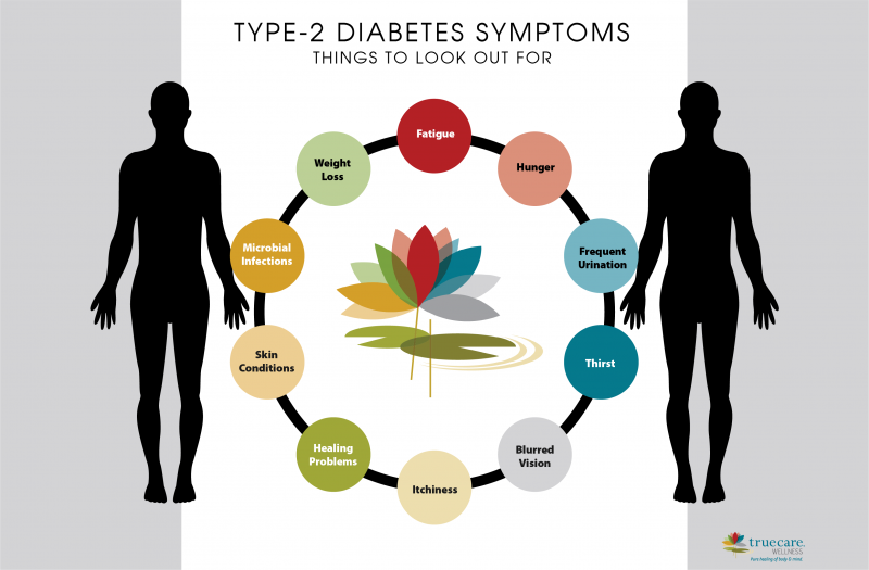 Type-2 Diabetes Symptoms to Look Out for